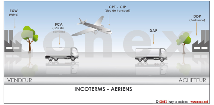 incoterms-aeriens