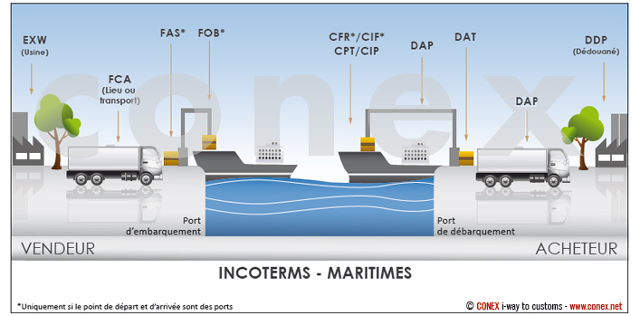 incoterms-maritimes