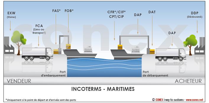 incoterms-maritimes
