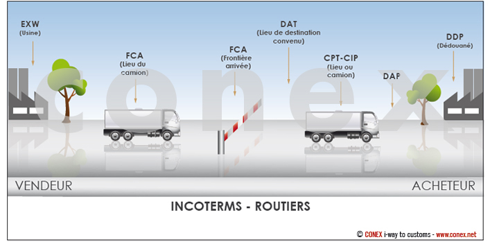 Incoterms routier